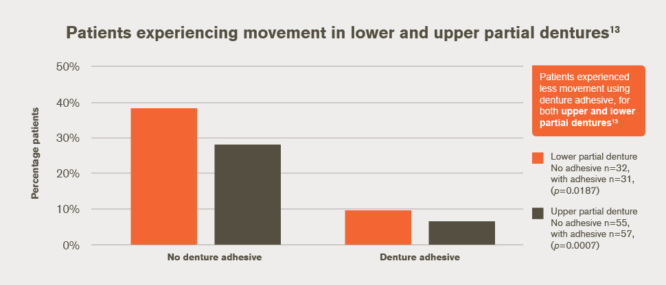 Patients experiencing movement in lower and upper partial dentures