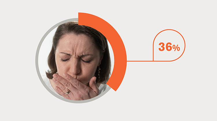 36% tried to cope with dentine hypersensitivity by covering their mouth with a scarf