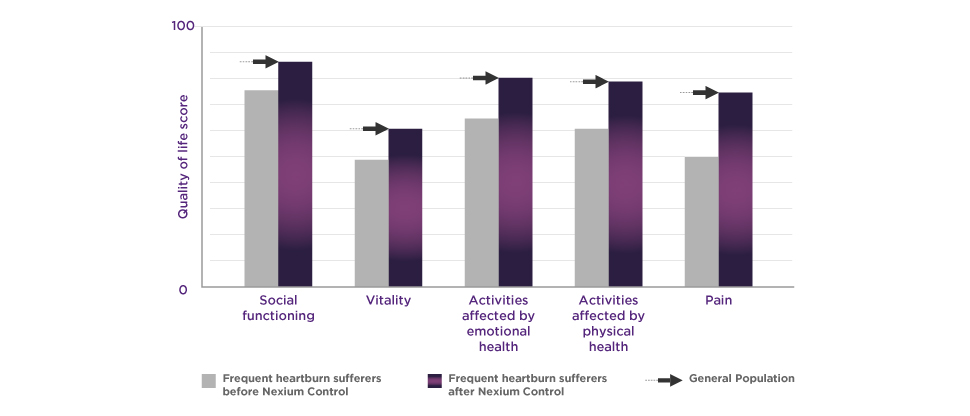 Graph of quality of life impacts of frequent heartburn