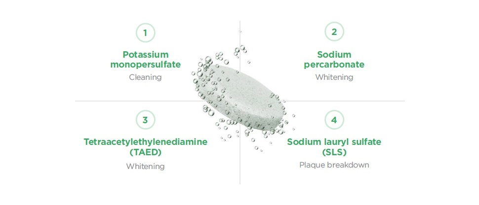 Polident cleansers feature four active ingredients