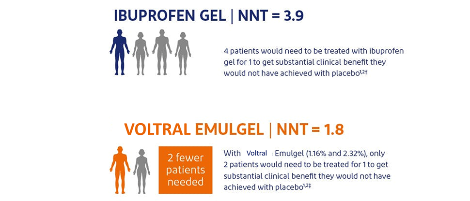 NNT data for Voltral Triple Effect versus other NSAIDs