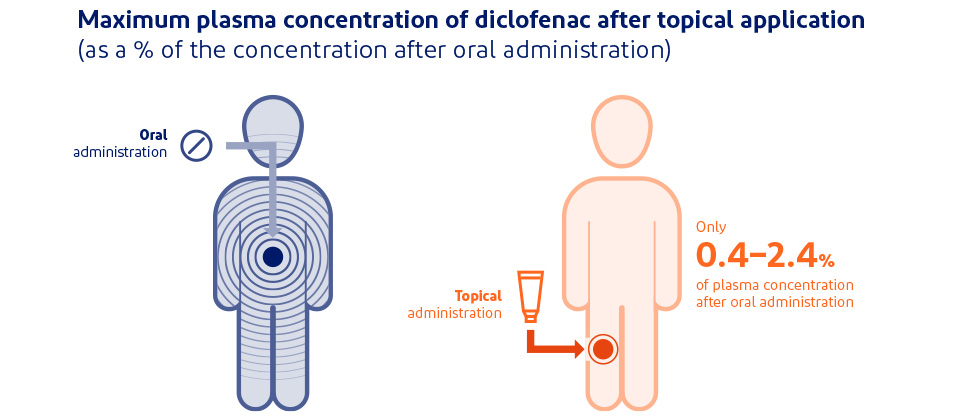 Graphic depicting systemic exposure with topical or oral diclofenac3