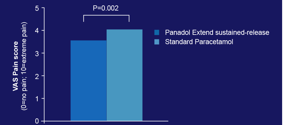 Graph showing improvement in pain scores between Panadol Extend and standard paracetamol. Adapted by Benson et al. 2009.
