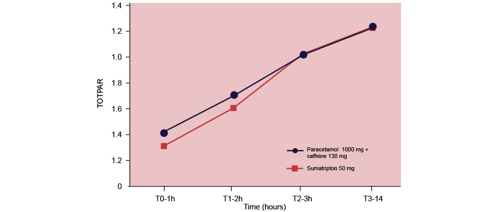 Graph showing time taken to achieve total pain relieve (TOPTAR) between Panadol Extra and sumatriptan