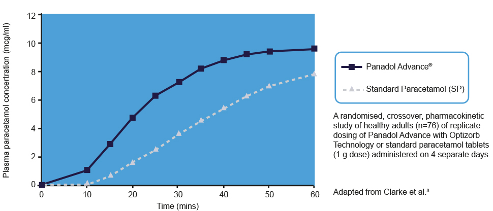 Graph that shows Panadol Advance is absorbed faster compared with standard paracetamol tablets