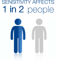 Sensitivity Affects One in Three People Infographic