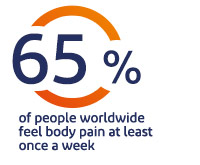 65% of people globally experience body pain at leat once a week