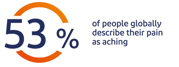 53% of people describe their pain as aching